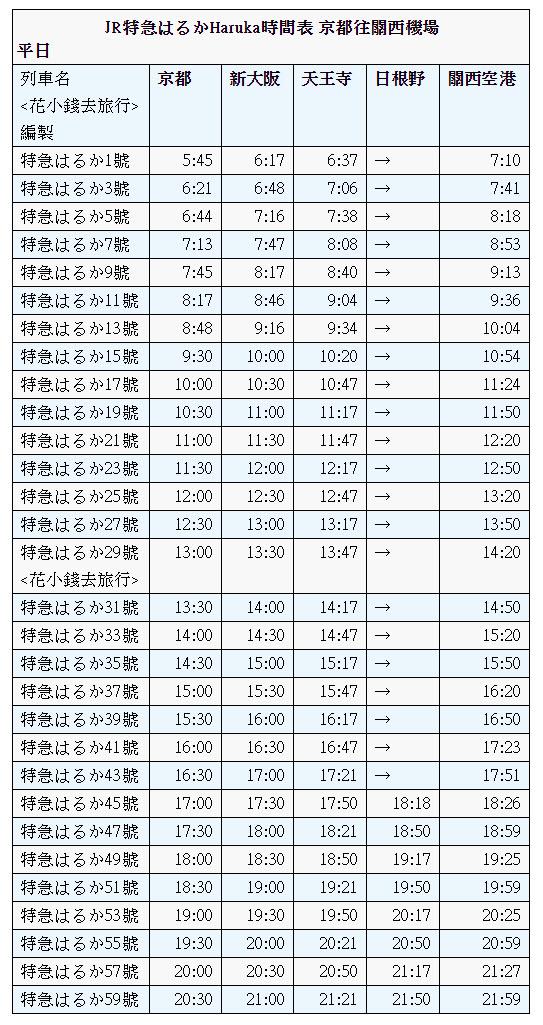 特急 HARUKA 號京都駅往關西國際機場時刻表