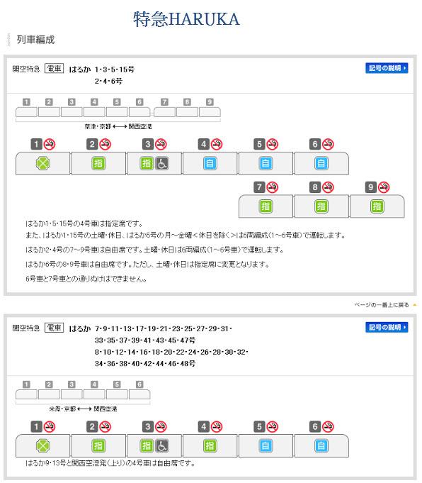 特急 HARUKA 列車編成圖