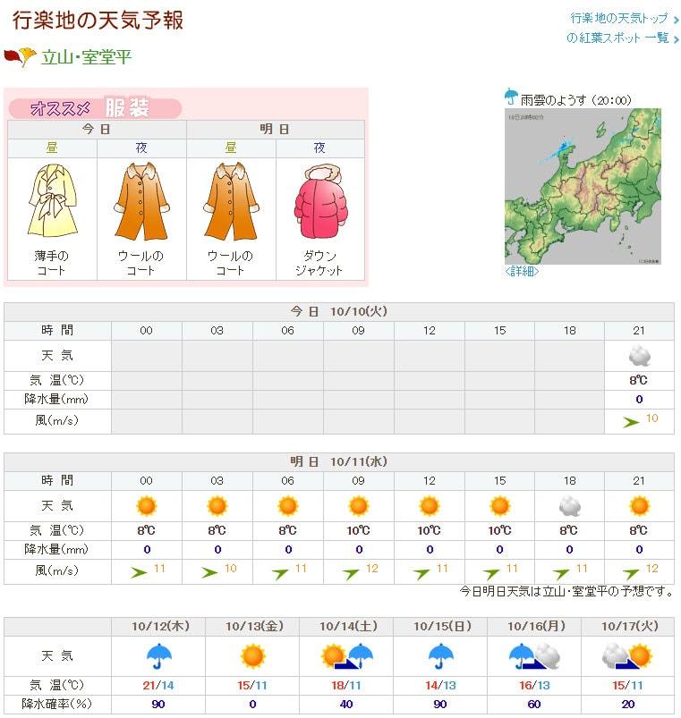 立山・室堂平 日本氣象株式會社天氣預測