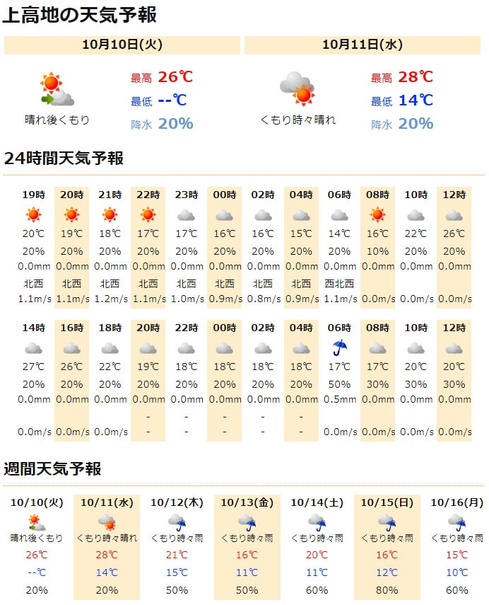 Jorudan 天気の時間上高地天氣預測