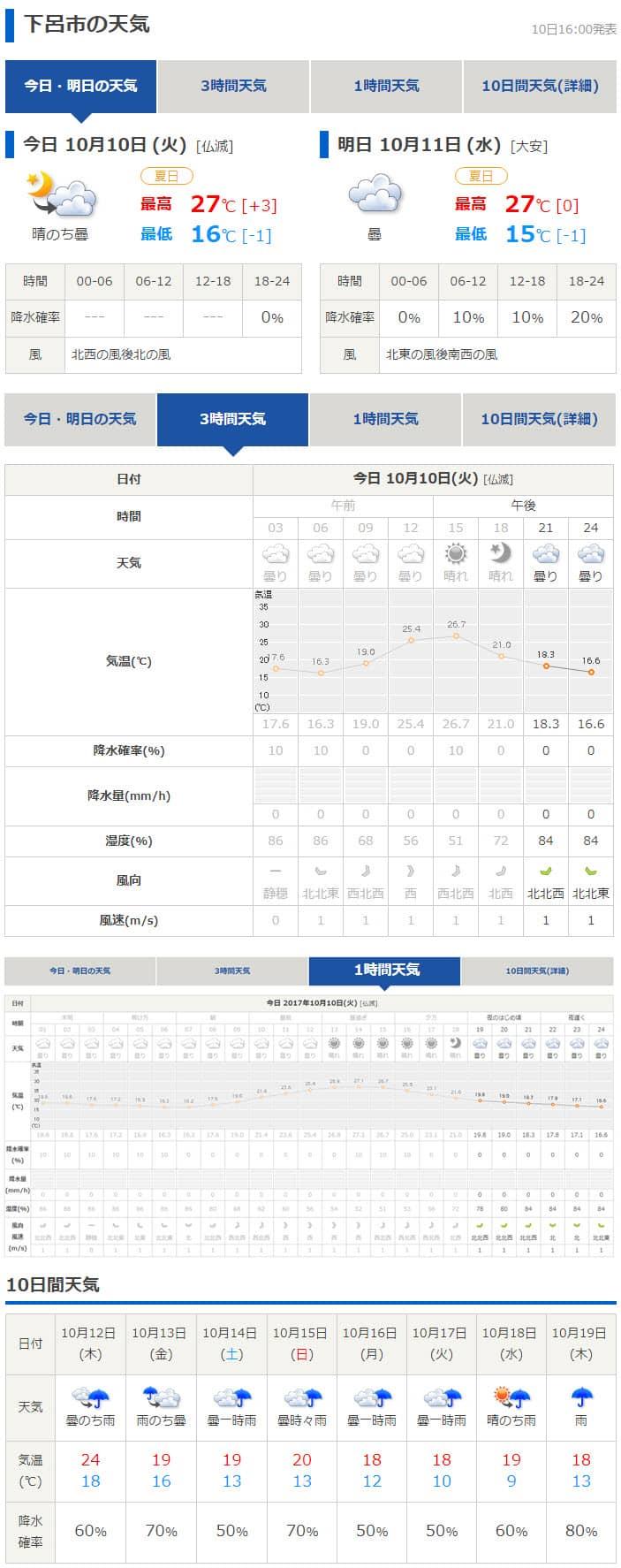 tenki.jp 日本氣象協會天氣預測