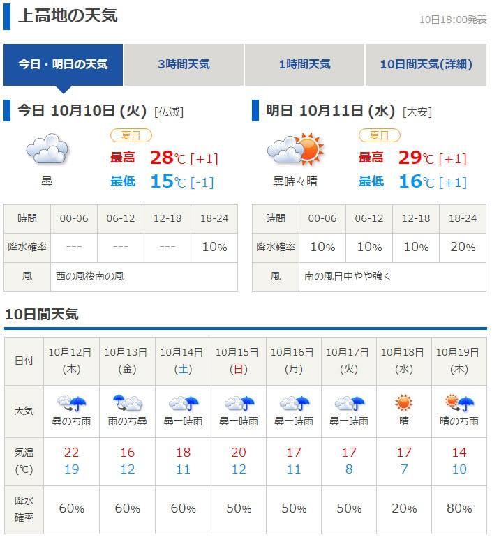 tenki.jp 日本氣象協會上高地天氣預測