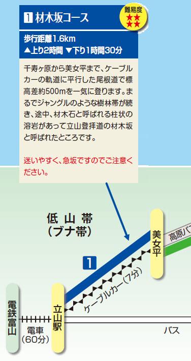 材木坂コース 地圖
