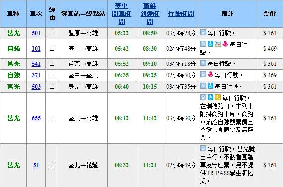 查詢台灣鐵路火車時刻表結果