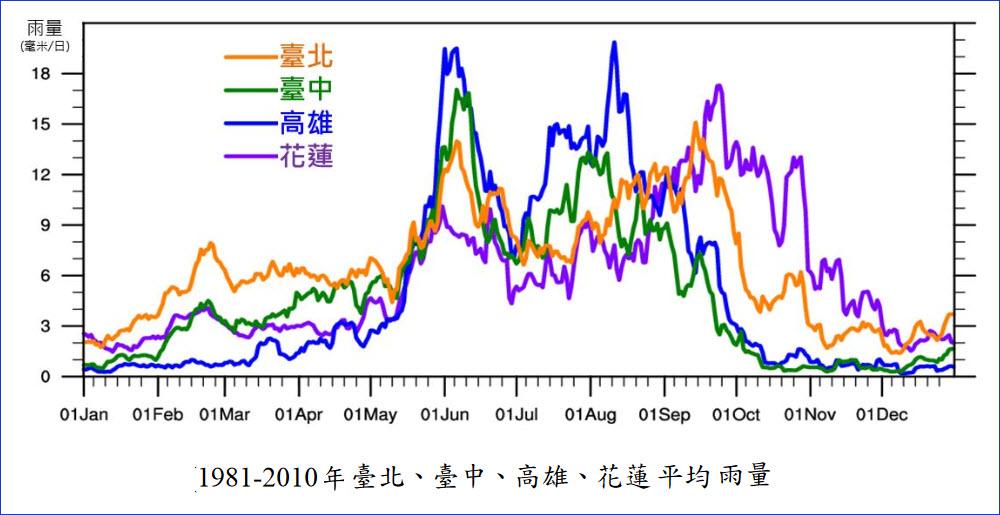 台灣北部、中部、南部、東部 每年平均降雨量